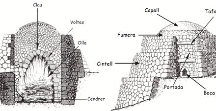 Kalköfen und Kalkbrenner