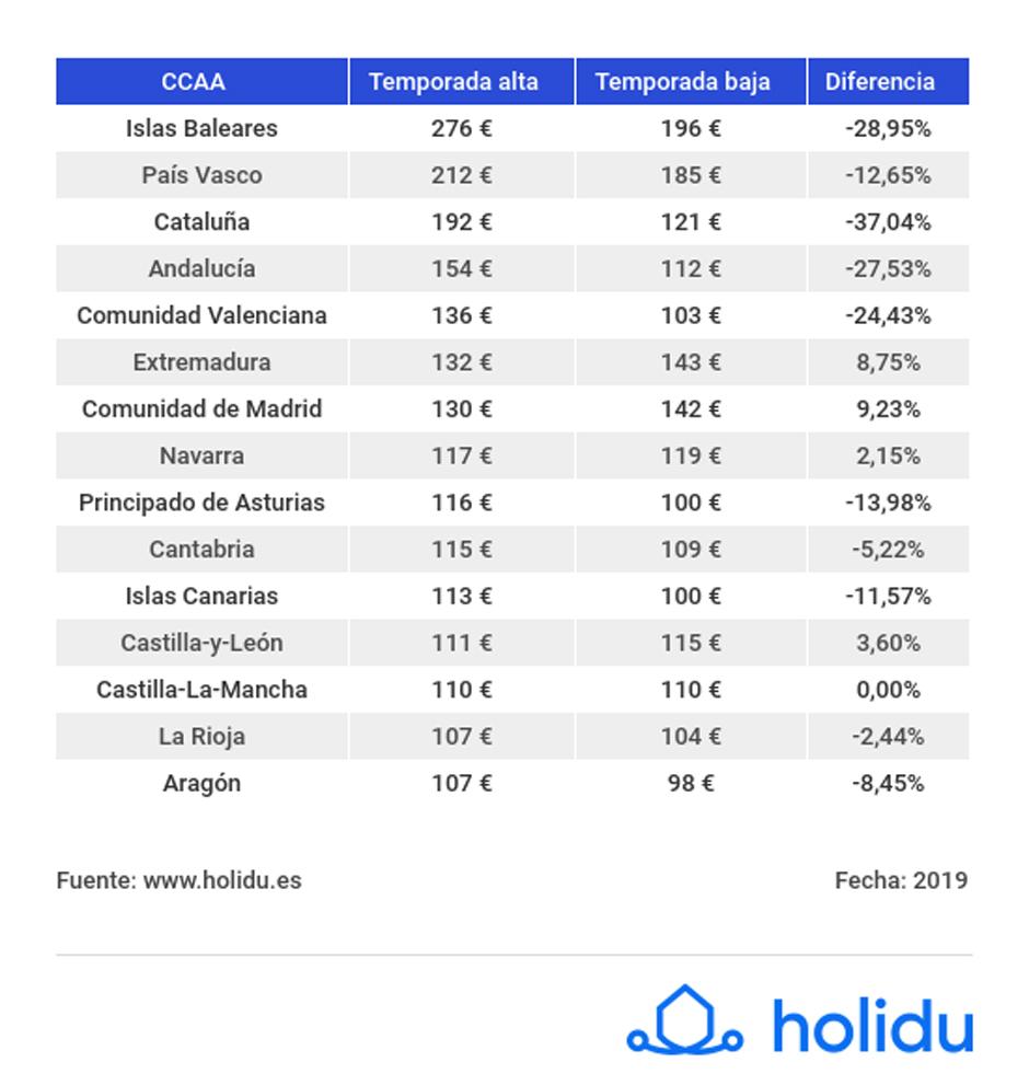 Holidu, tabla comparativa alquileres España.