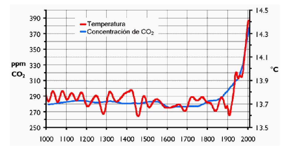 Das Verbrechen als Auswirkung des Klimawandels