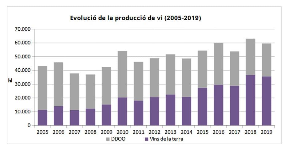 Baleares: Evolución de la producción de vino (2005-2019)